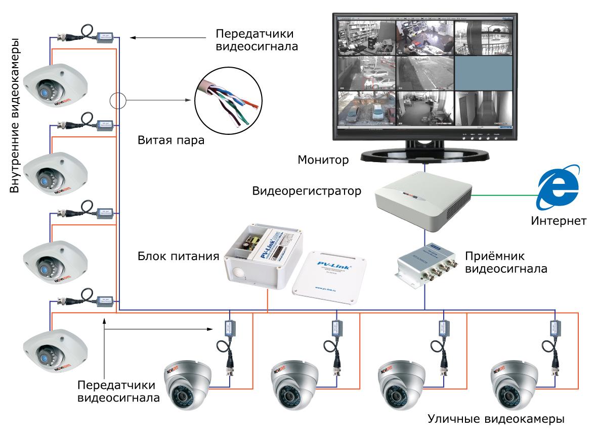 Схема монтажа видеонаблюдения своими руками 69